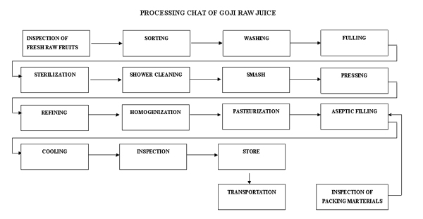 process of goji raw juice